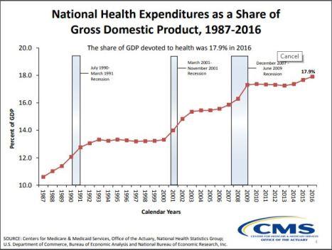 NHE share GDP