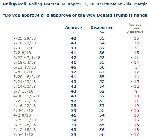 gallup daily july