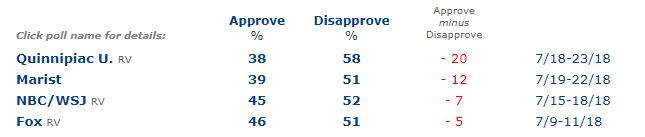 july polls